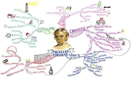 michael-faraday-mind-map-philip-chambers
